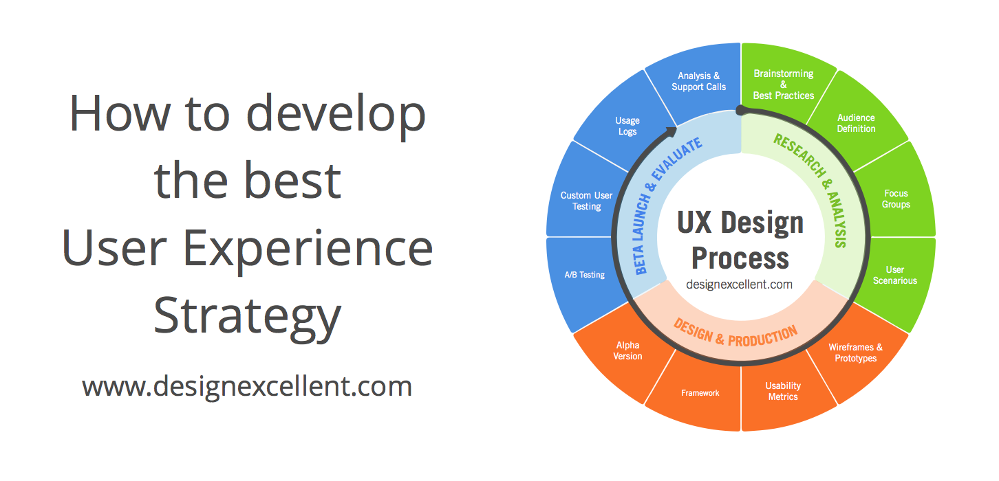 How to develop the best user experience strategy design for Product design strategy